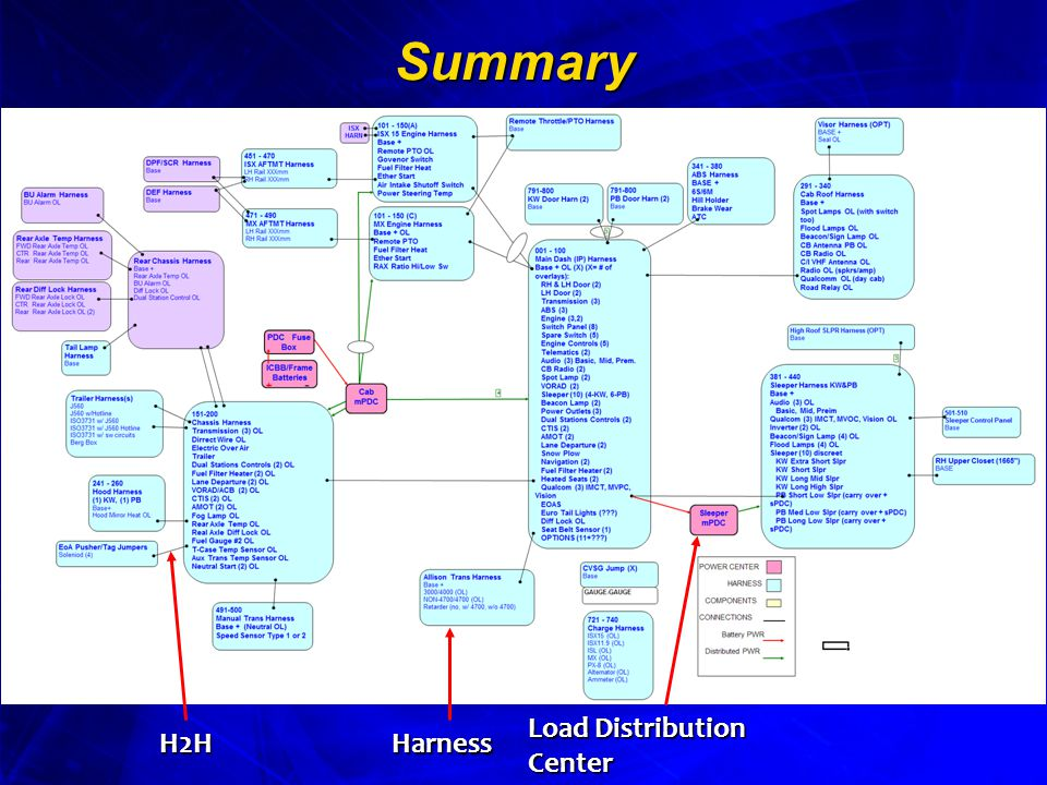 Summary Load Distribution Center H2HHarness