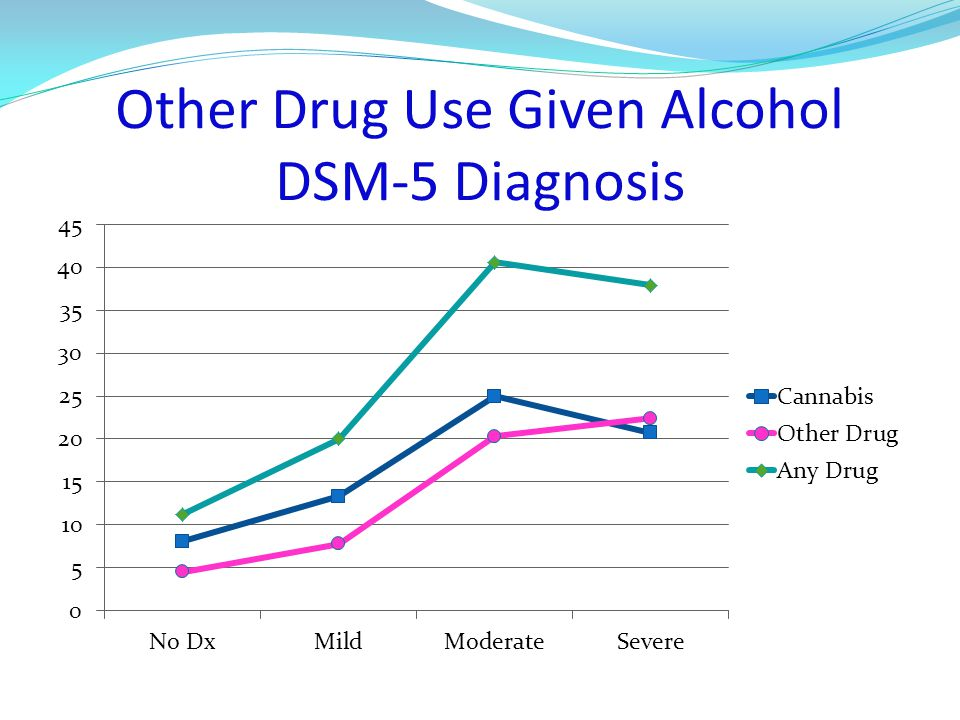 Other Drug Use Given Alcohol DSM-5 Diagnosis