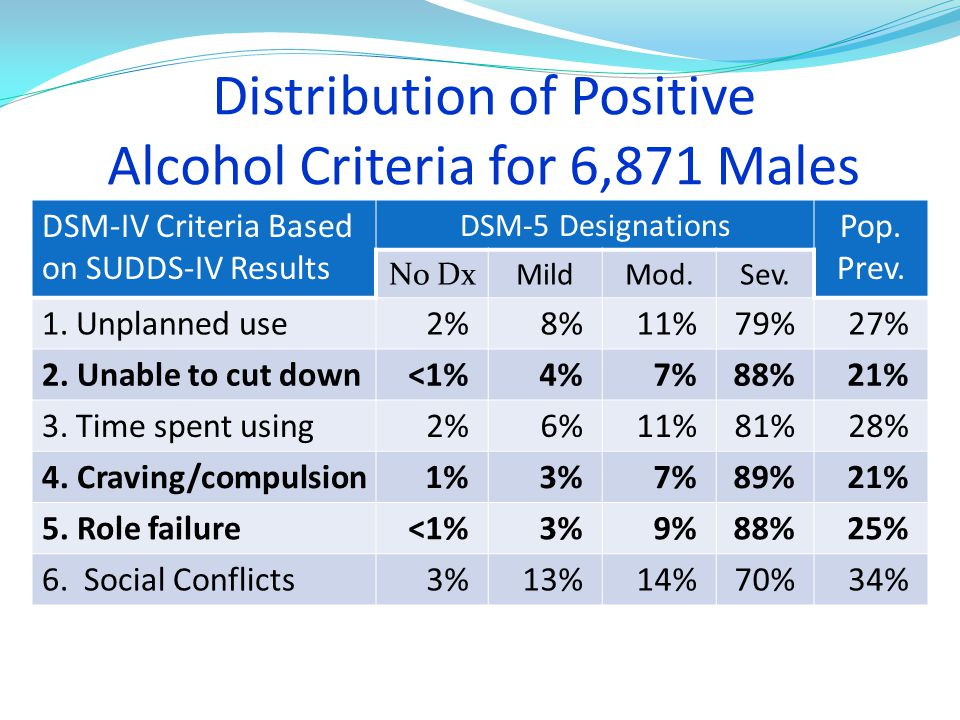 Distribution of Positive Alcohol Criteria for 6,871 Males DSM-IV Criteria Based on SUDDS-IV Results DSM-5 Designations Pop.