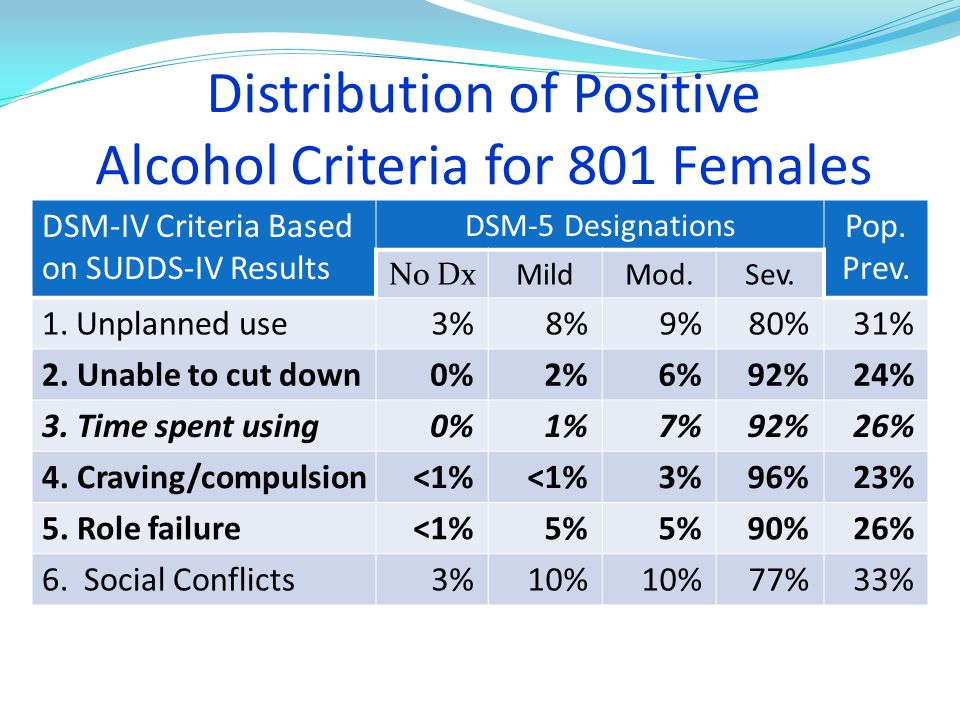 Distribution of Positive Alcohol Criteria for 801 Females DSM-IV Criteria Based on SUDDS-IV Results DSM-5 Designations Pop.