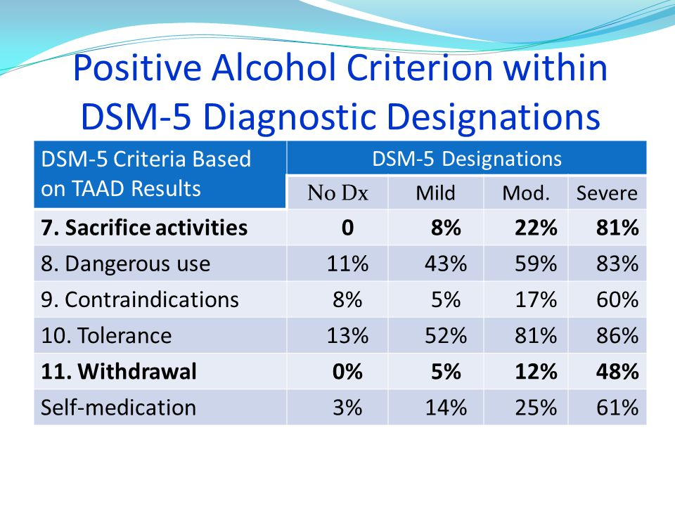 Positive Alcohol Criterion within DSM-5 Diagnostic Designations DSM-5 Criteria Based on TAAD Results DSM-5 Designations No DxMild Mod.Severe 7.