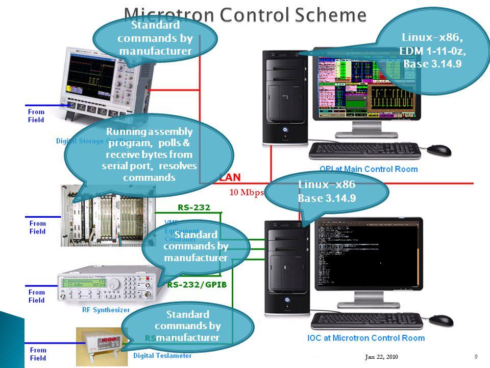Running assembly program, polls & receive bytes from serial port, resolves commands Standard commands by manufacturer 10 Mbps Linux-x86, EDM 1-11-0z, Base 3.14.9 Linux-x86 Base 3.14.9 Jan 22, 2010 9