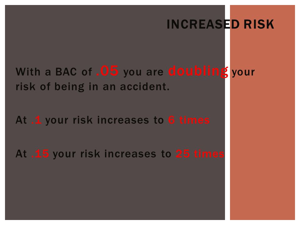 With a BAC of.05 you are doubling your risk of being in an accident.