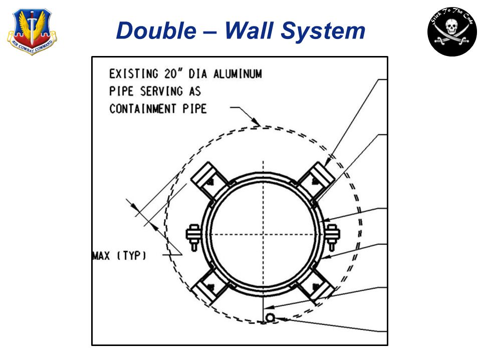 Double – Wall System