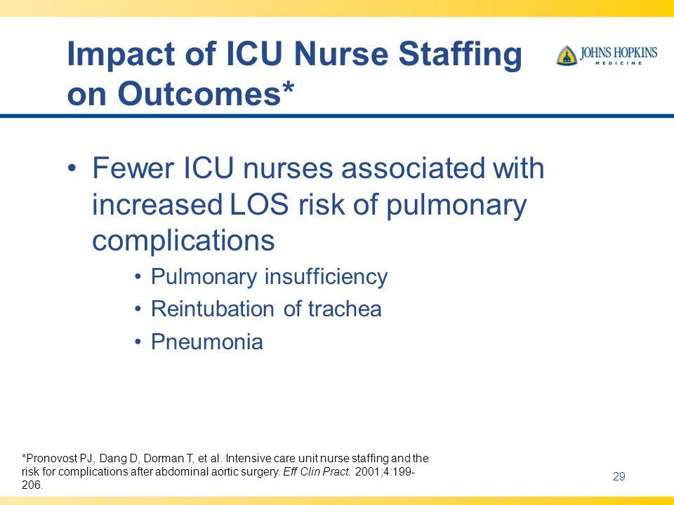 Impact of ICU Nurse Staffing on Outcomes* Fewer ICU nurses associated with increased LOS risk of pulmonary complications Pulmonary insufficiency Reintubation of trachea Pneumonia *Pronovost PJ, Dang D, Dorman T, et al.