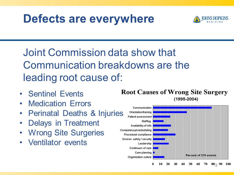 Defects are everywhere Joint Commission data show that Communication breakdowns are the leading root cause of: Sentinel Events Medication Errors Perinatal Deaths & Injuries Delays in Treatment Wrong Site Surgeries Ventilator events 3