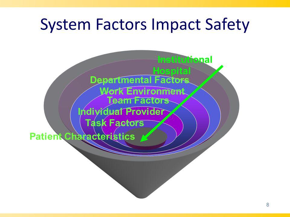 System Factors Impact Safety Hospital Departmental Factors Work Environment Team Factors Individual Provider Task Factors Patient Characteristics Institutional 8