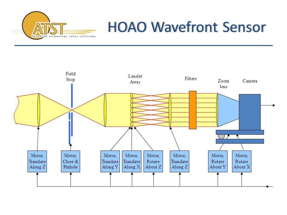 HOAO Wavefront SensorHOAO Wavefront Sensor