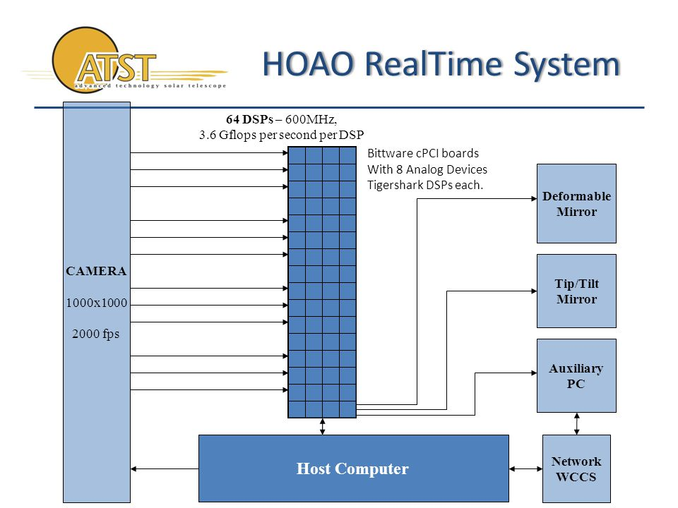 HOAO RealTime SystemHOAO RealTime System Host Computer CAMERA 1000x1000 2000 fps Tip/Tilt Mirror Deformable Mirror 64 DSPs – 600MHz, 3.6 Gflops per second per DSP Network WCCS Bittware cPCI boards With 8 Analog Devices Tigershark DSPs each.