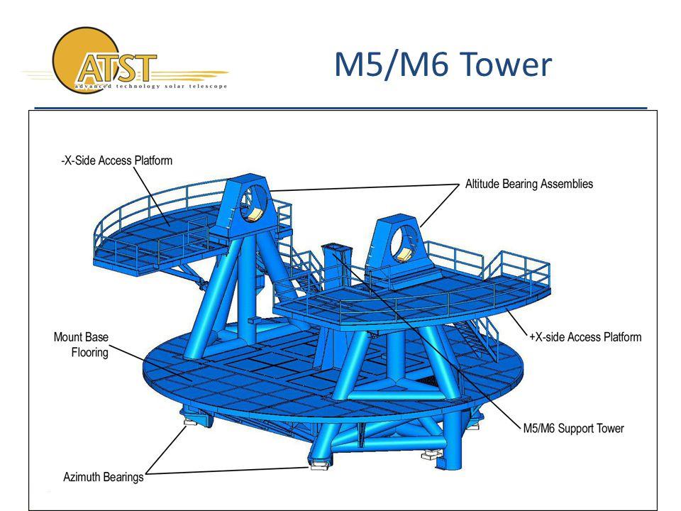 Data and Control aO WCCS Average Zernikes Control Operator GUI TCS M1 M2 M3 M6 M1CS TEOCS FOCS Mount