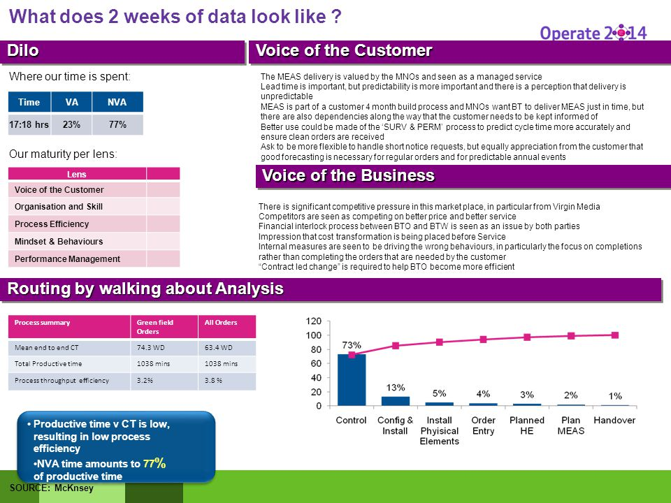 DiloDilo Voice of the Customer Routing by walking about Analysis What does 2 weeks of data look like .