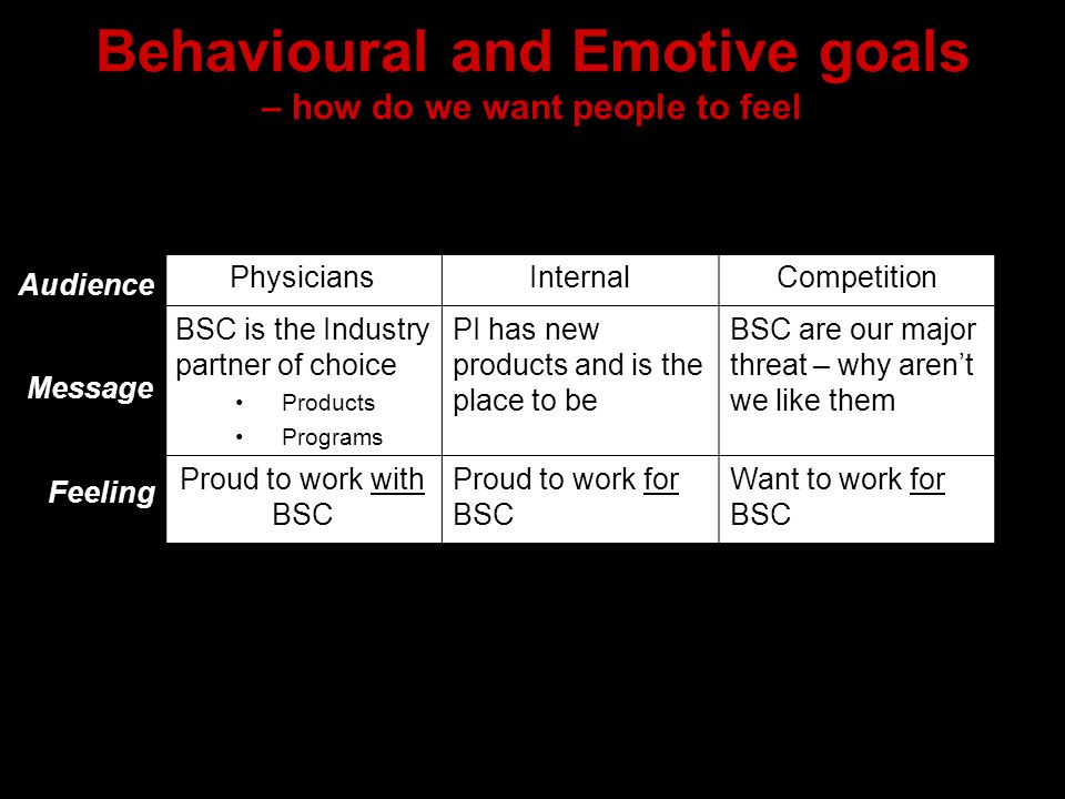 Behavioural and Emotive goals – how do we want people to feel PhysiciansInternalCompetition BSC is the Industry partner of choice Products Programs PI