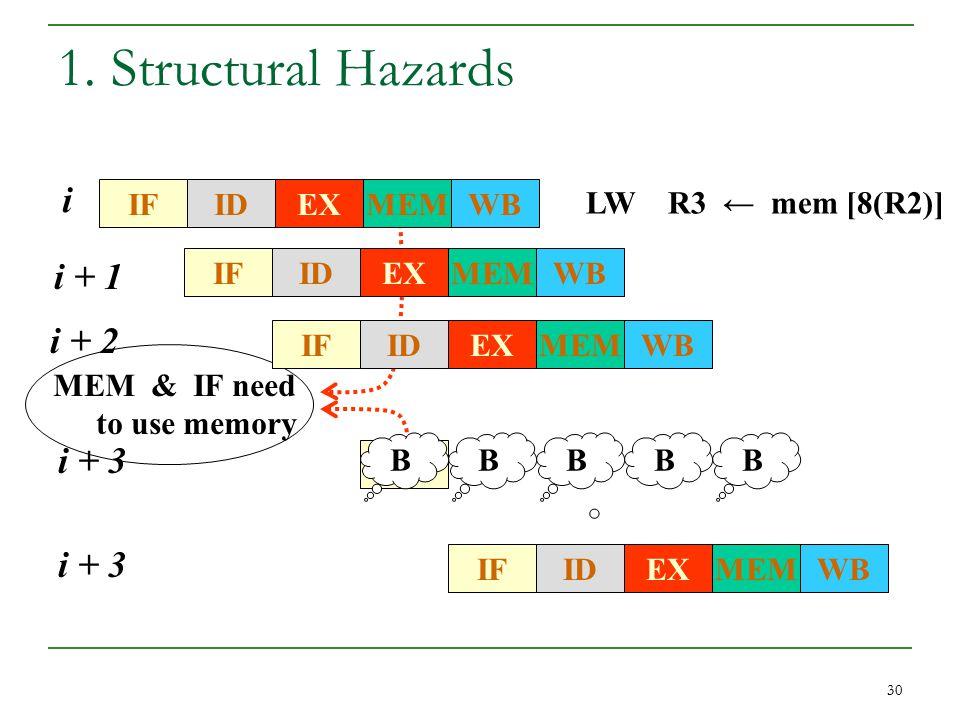 30 1. Structural Hazards BBBB MEM & IF need to use memory IFWBMEMEXID LW R3 ← mem [8(R2)] i IFWBMEMEXID i + 1 IFWBMEMEXID i + 2 IF i + 3 IFWBMEMEXID i