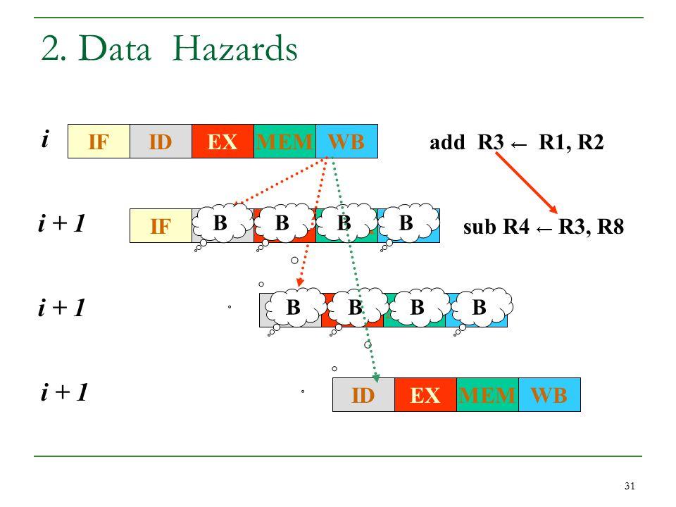 31 2. Data Hazards IFWBMEMEXID add R3 ← R1, R2 i IFWBMEMEXID i + 1 sub R4 ← R3, R8 BBBB i + 1 WBMEMEXID i + 1 WBMEMEXID BBBB