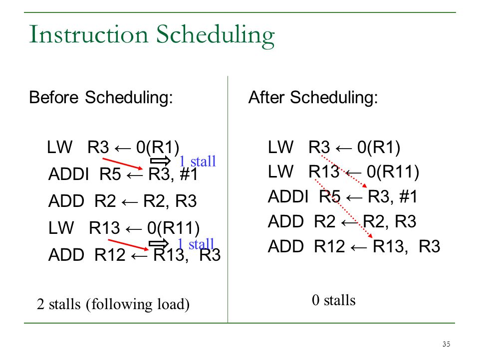 35 Instruction Scheduling Before Scheduling: LW R3 ← 0(R1) ADDI R5 ← R3, #1 ADD R2 ← R2, R3 LW R13 ← 0(R11) ADD R12 ← R13, R3 After Scheduling: LW R3 ← 0(R1) LW R13 ← 0(R11) ADDI R5 ← R3, #1 ADD R2 ← R2, R3 ADD R12 ← R13, R3 1 stall 2 stalls (following load) 0 stalls