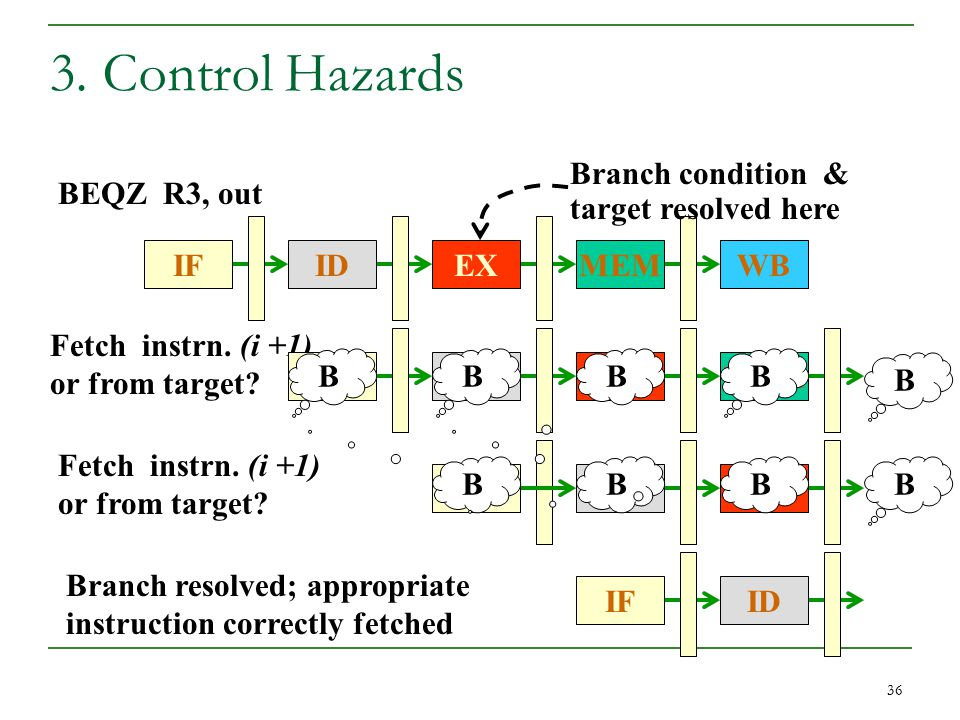 36 3.Control Hazards BEQZ R3, out IFEXID Fetch instrn.