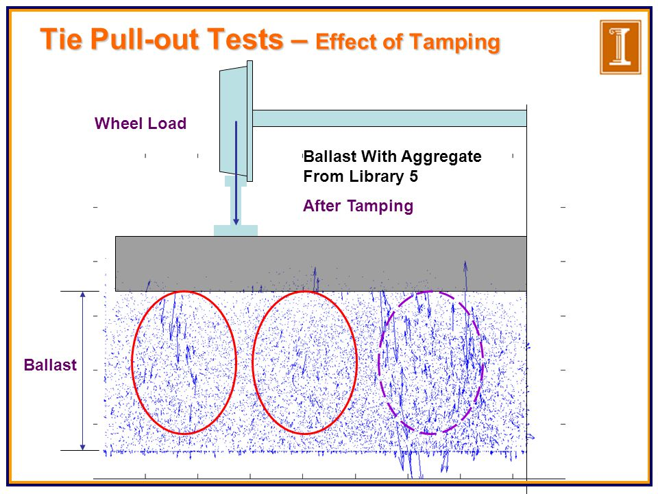 Ballast With Aggregate From Library 5 After Tamping Wheel Load Ballast Tie Pull-out Tests – Effect of Tamping