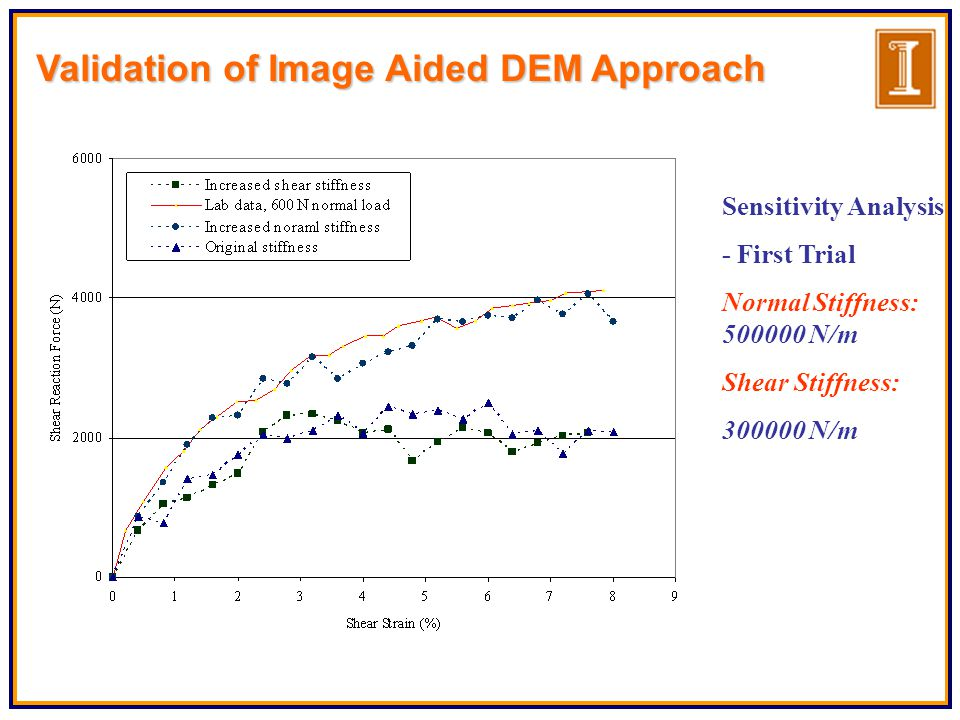 Sensitivity Analysis - First Trial Normal Stiffness: 500000 N/m Shear Stiffness: 300000 N/m Validation of Image Aided DEM Approach
