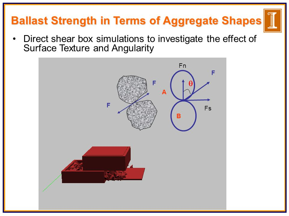 Ballast Strength in Terms of Aggregate Shapes Direct shear box simulations to investigate the effect of Surface Texture and Angularity Fs Fn A B F F F 