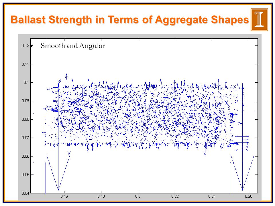 Ballast Strength in Terms of Aggregate Shapes Smooth and Angular