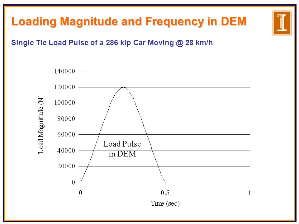 Load Pulse in DEM Loading Magnitude and Frequency in DEM Single Tie Load Pulse of a 286 kip Car Moving @ 28 km/h