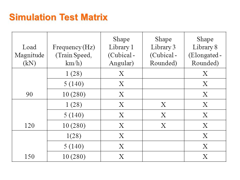 Simulation Test Matrix Load Magnitude (kN) Frequency (Hz) (Train Speed, km/h) Shape Library 1 (Cubical - Angular) Shape Library 3 (Cubical - Rounded) Shape Library 8 (Elongated - Rounded) 90 1 (28)X X 5 (140)X X 10 (280)X X 120 1 (28)XXX 5 (140)XXX 10 (280)XXX 150 1(28)X X 5 (140)X X 10 (280)X X