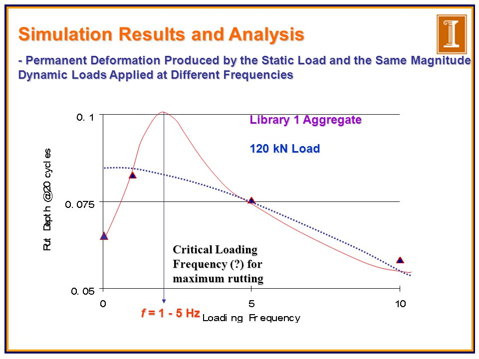 Critical Loading Frequency ( ) for maximum rutting f = 1 - 5 Hz Library 1 Aggregate 120 kN Load Simulation Results and Analysis - Permanent Deformation Produced by the Static Load and the Same Magnitude Dynamic Loads Applied at Different Frequencies
