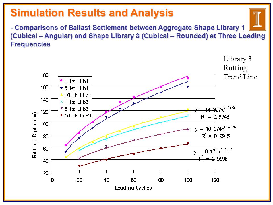 Simulation Results and Analysis - Comparisons of Ballast Settlement between Aggregate Shape Library 1 (Cubical – Angular) and Shape Library 3 (Cubical – Rounded) at Three Loading Frequencies Library 3 Rutting Trend Line