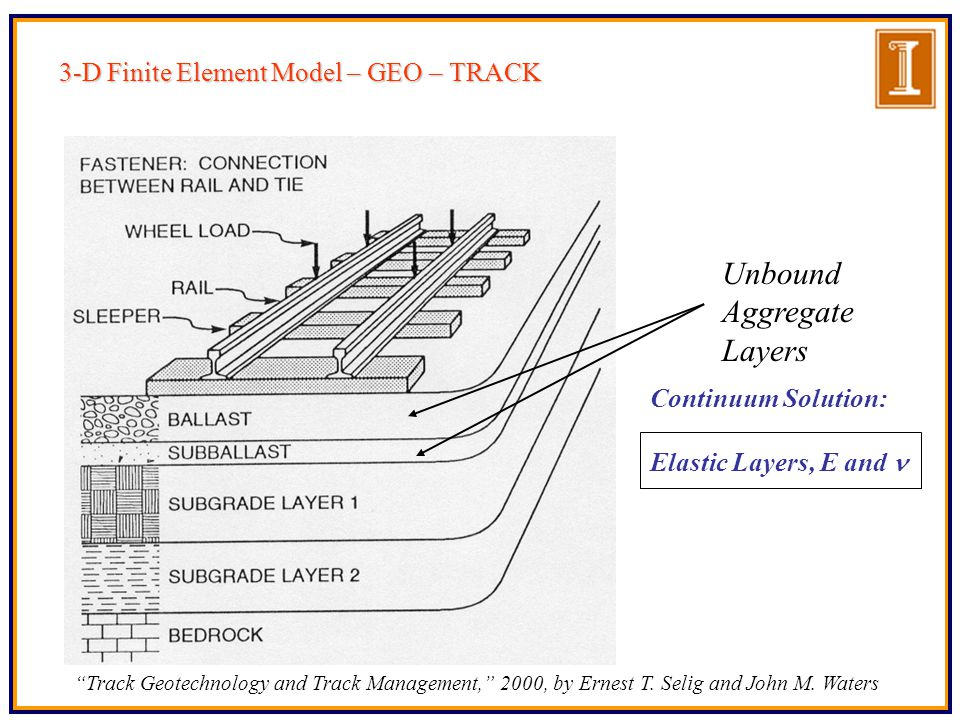 Railroad ballast layers are actually particulate media where individual aggregate particles are surrounded by other particles in contact with air voids in between When ballast is strained due to rail buckle and train wheels, motion takes place that may involve one or all of the following modes: Inter-particle slippage, Particle rotation, particle separation, and Even fracture at particle contacts Current Railroad Track Analysis Approach : - Discrete Element