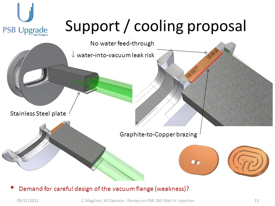 Support / cooling proposal 09/11/201113C.Maglioni, M.Delonca - Review on PSB 160 MeV H - Injection Demand for careful design of the vacuum flange (weakness).