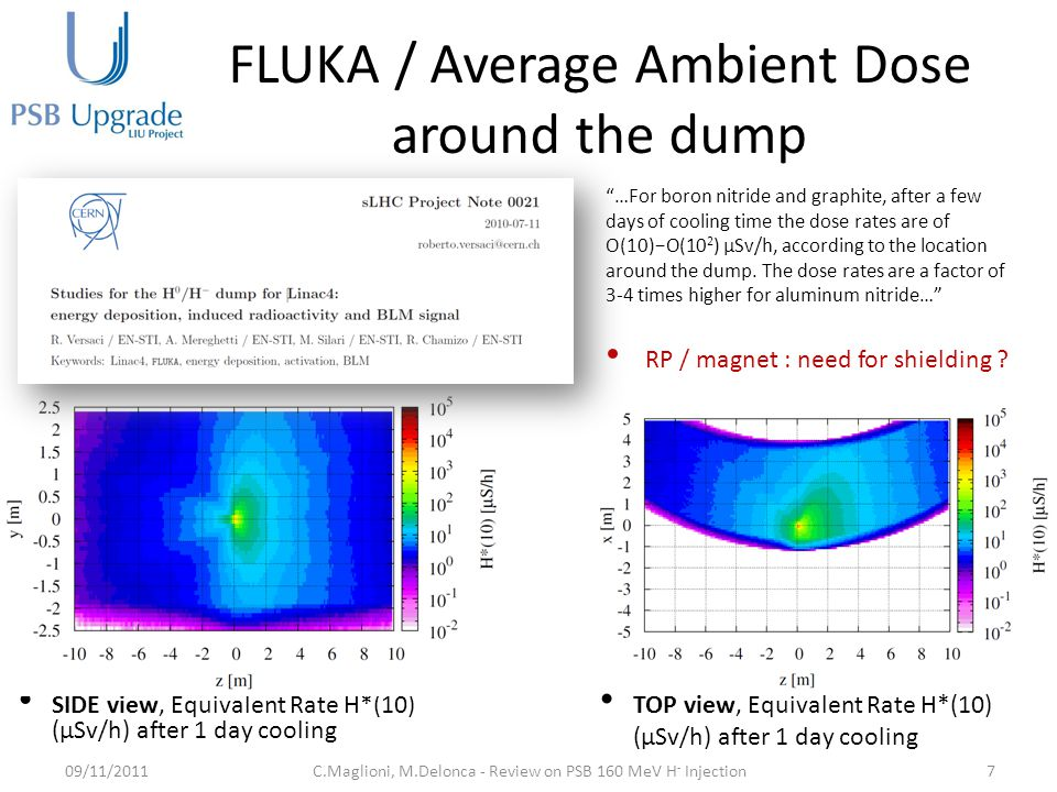 FLUKA / Average Ambient Dose around the dump 09/11/20117C.Maglioni, M.Delonca - Review on PSB 160 MeV H - Injection TOP view, Equivalent Rate H*(10) (μSv/h) after 1 day cooling SIDE view, Equivalent Rate H*(10) (μSv/h) after 1 day cooling RP / magnet : need for shielding .