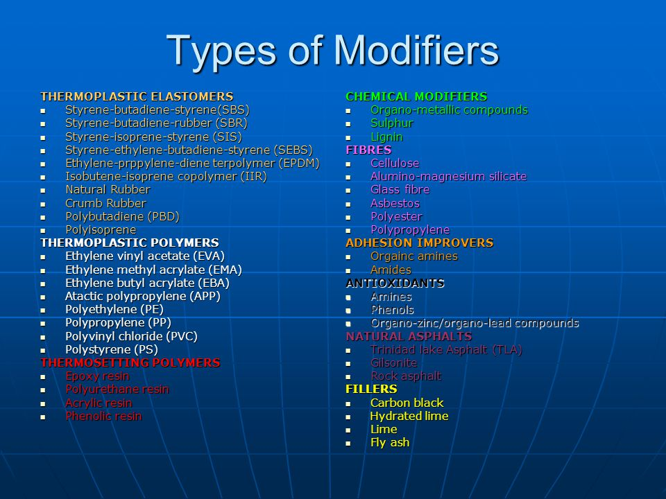 Types of Modifiers Polymers Rubbers Plastics Thermoplastic LDPE, EVA, EBA Thermoset Epoxy Resins Synthetic Elastomers SBS, SBR etc.