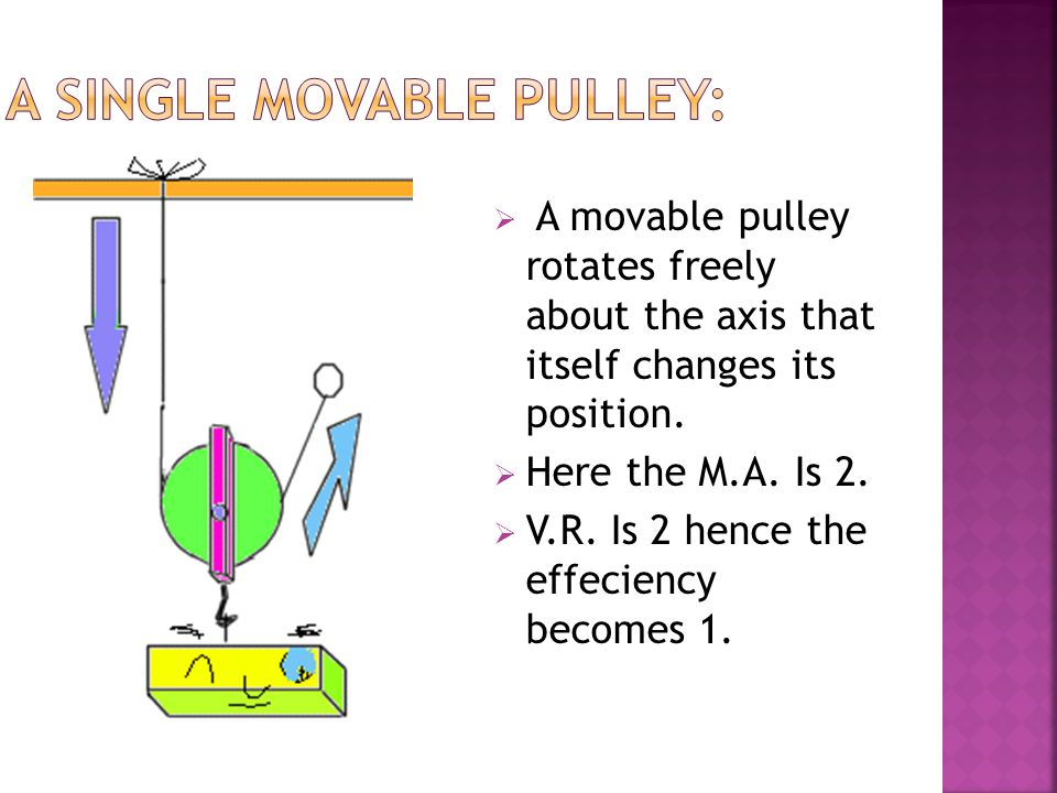  A movable pulley rotates freely about the axis that itself changes its position.  Here the M.A. Is 2.  V.R. Is 2 hence the effeciency becomes 1.