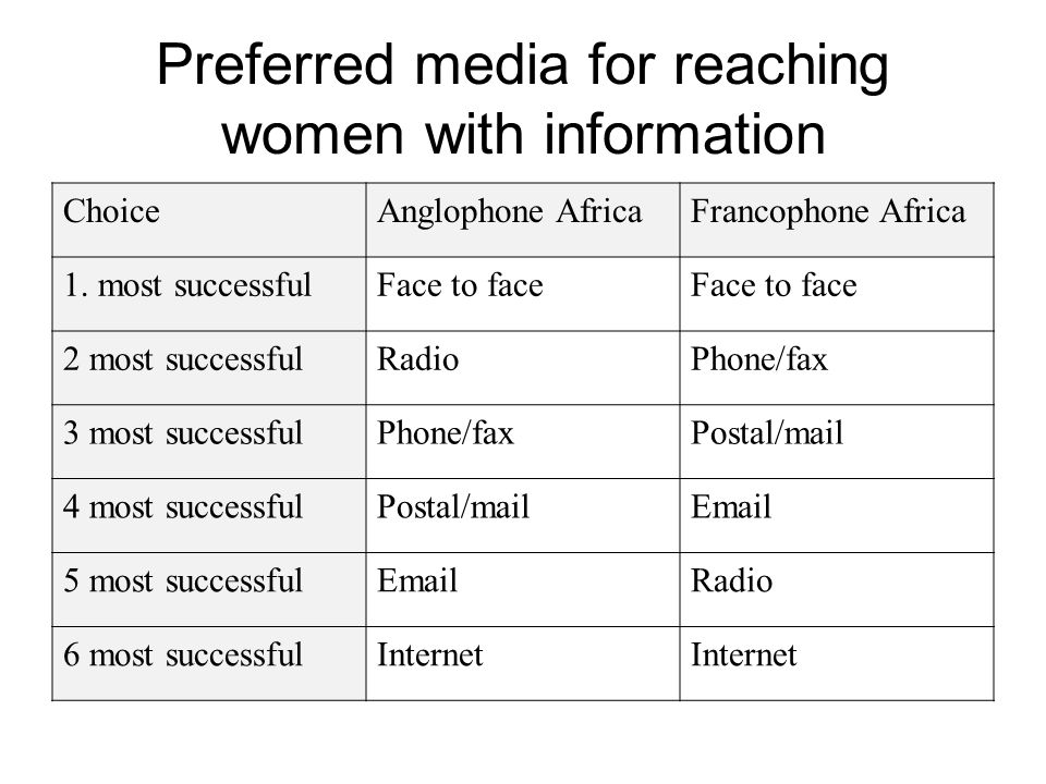 Preferred media for reaching women with information ChoiceAnglophone AfricaFrancophone Africa 1.