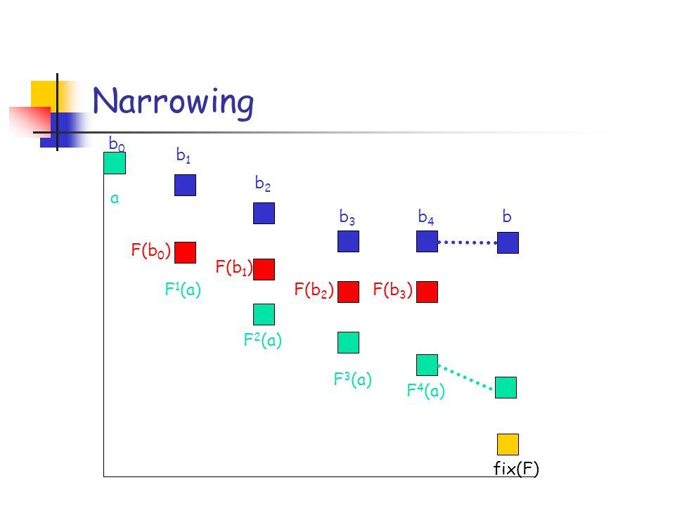 Narrowing a b1b1 b2b2 b3b3 b4b4 F 1 (a) F 2 (a) F 4 (a) F 3 (a) fix(F) b F(b 0 ) F(b 3 ) b0b0 F(b 2 ) F(b 1 )