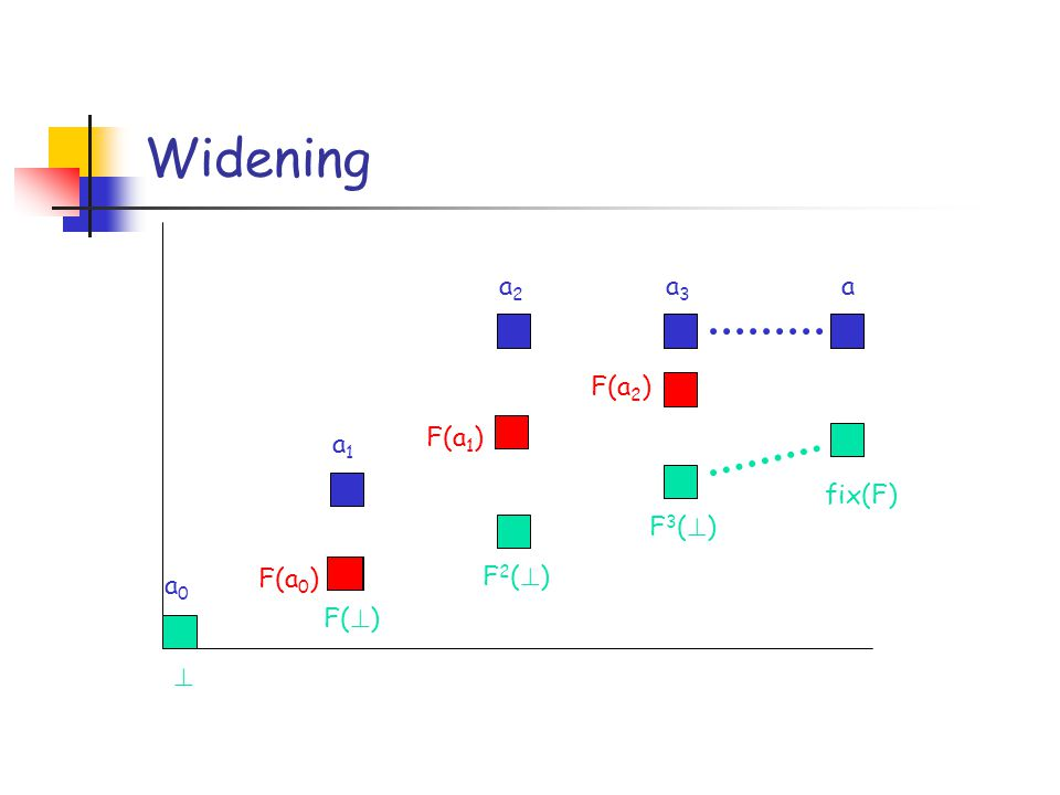 Widening fix(F) a F( ) a1a1 F2( )F2( ) F3( )F3( ) a2a2 a3a3 a0a0 F(a 0 ) F(a 1 ) F(a 2 )