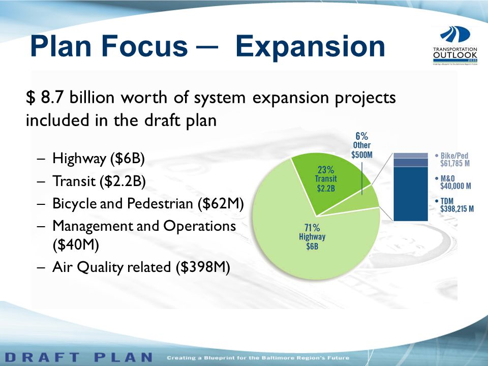 $ 8.7 billion worth of system expansion projects included in the draft plan Plan Focus ─ Expansion –Highway ($6B) –Transit ($2.2B) –Bicycle and Pedestrian ($62M) –Management and Operations ($40M) –Air Quality related ($398M)
