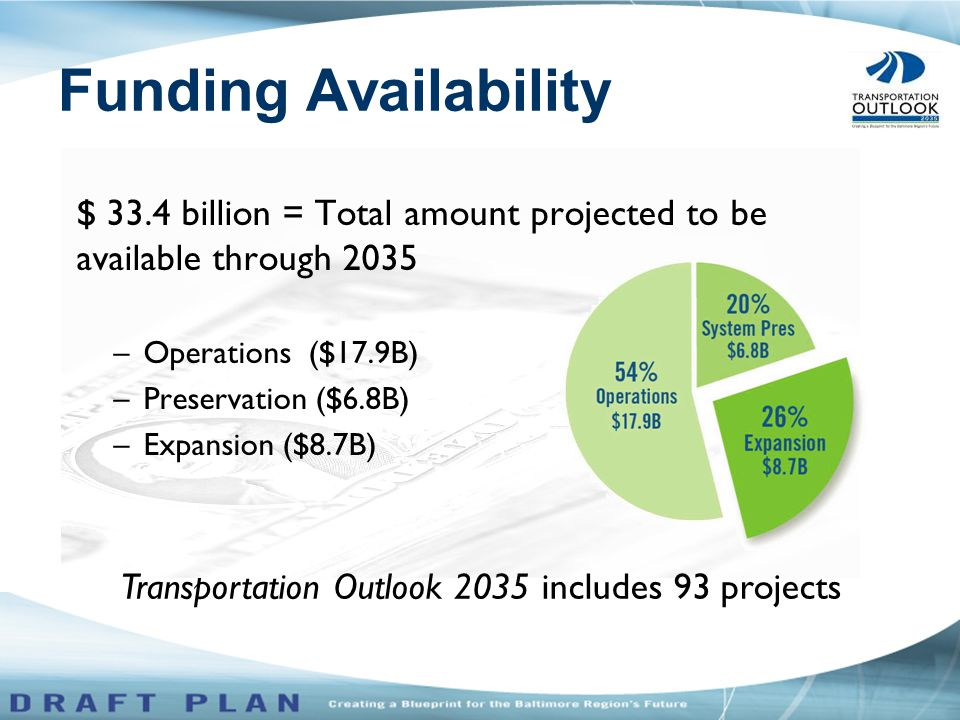 $ 33.4 billion = Total amount projected to be available through 2035 –Operations ($17.9B) –Preservation ($6.8B) –Expansion ($8.7B) Transportation Outlook 2035 includes 93 projects Funding Availability
