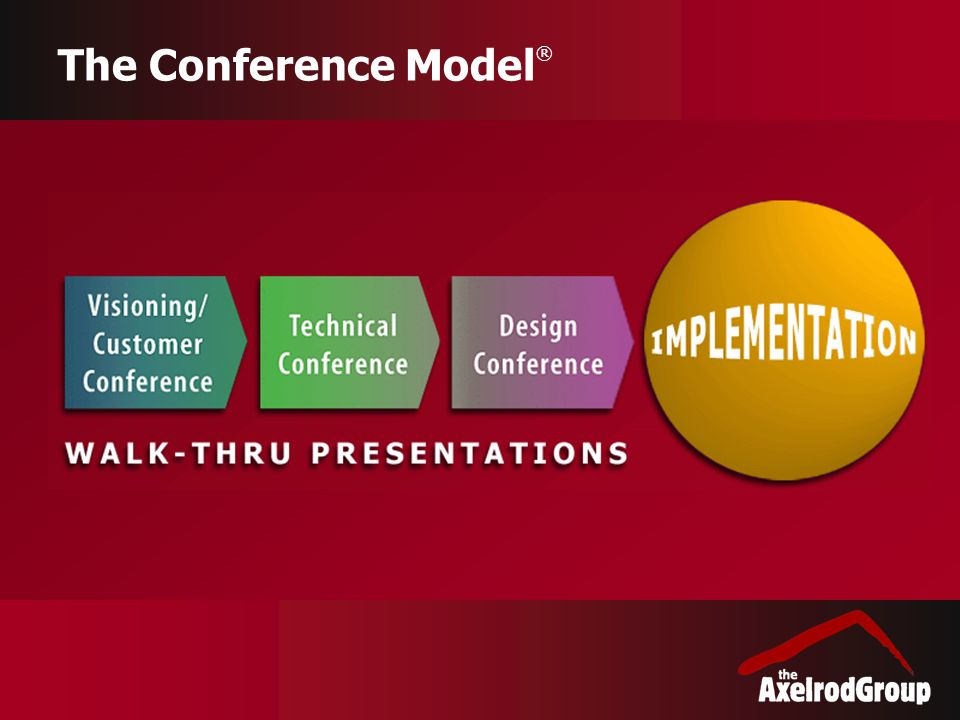 The Conference Model ®
