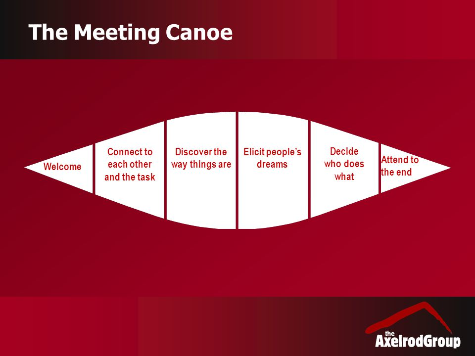The Meeting Canoe Welcome Connect to each other and the task Discover the way things are Elicit people's dreams Decide who does what Attend to the end