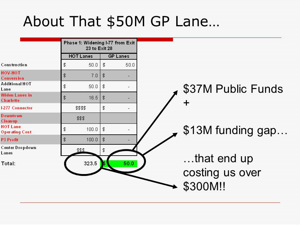 About That $50M GP Lane… $37M Public Funds + $13M funding gap… …that end up costing us over $300M!!