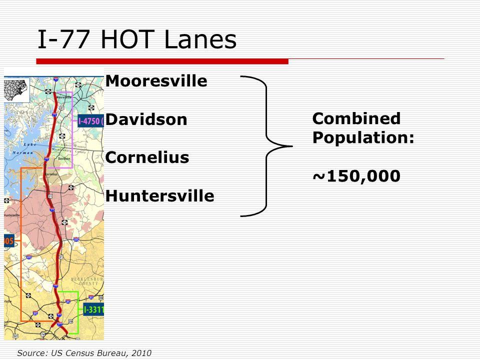 I-77 HOT Lanes Mooresville Davidson Cornelius Huntersville Combined Population: ~150,000 Source: US Census Bureau, 2010