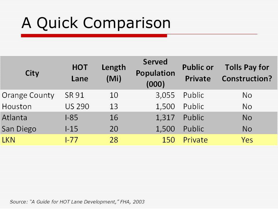 A Quick Comparison Source: A Guide for HOT Lane Development, FHA, 2003