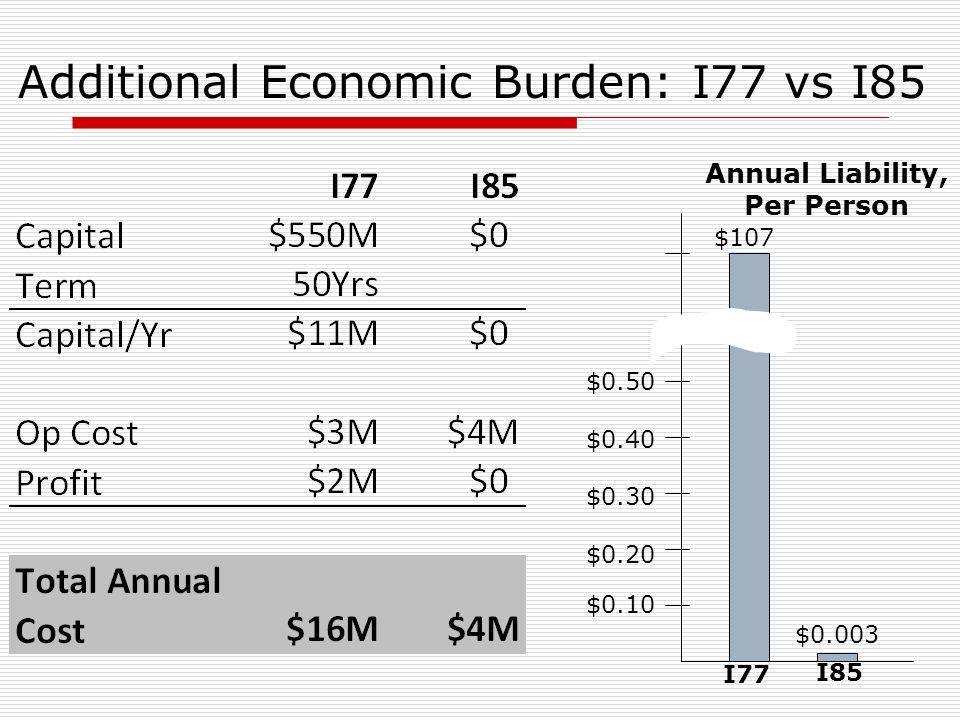 Additional Economic Burden: I77 vs I85 $107 $0.10 $0.20 $0.30 $0.40 $0.50 I85 I77 $0.003 Annual Liability, Per Person