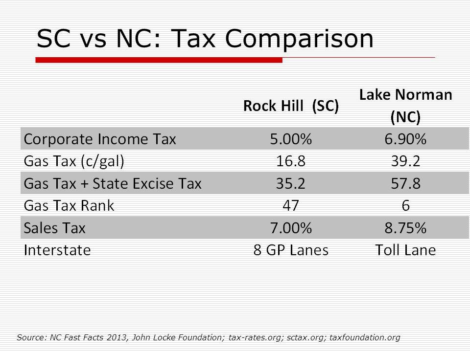 SC vs NC: Tax Comparison Source: NC Fast Facts 2013, John Locke Foundation; tax-rates.org; sctax.org; taxfoundation.org