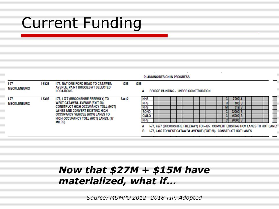 Current Funding Now that $27M + $15M have materialized, what if… Source: MUMPO 2012- 2018 TIP, Adopted