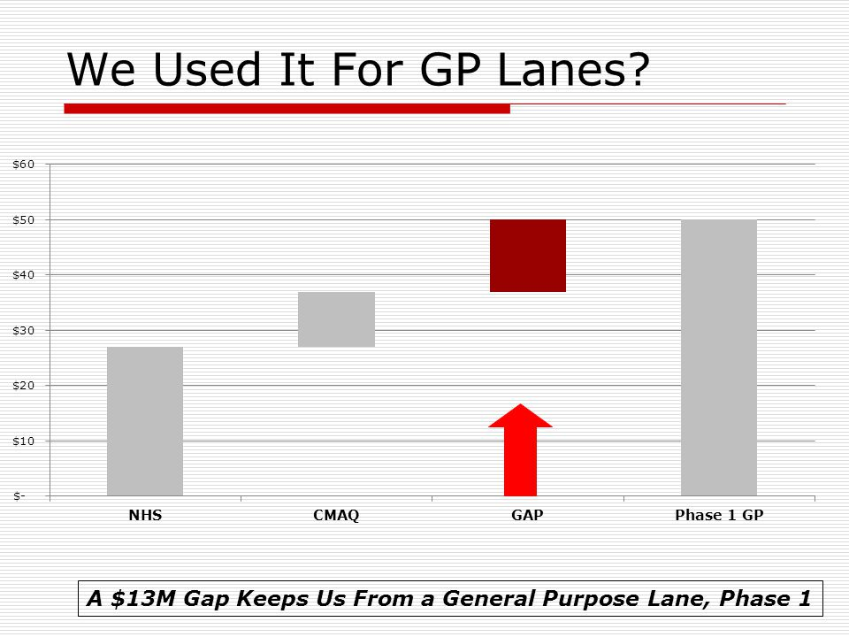 We Used It For GP Lanes A $13M Gap Keeps Us From a General Purpose Lane, Phase 1