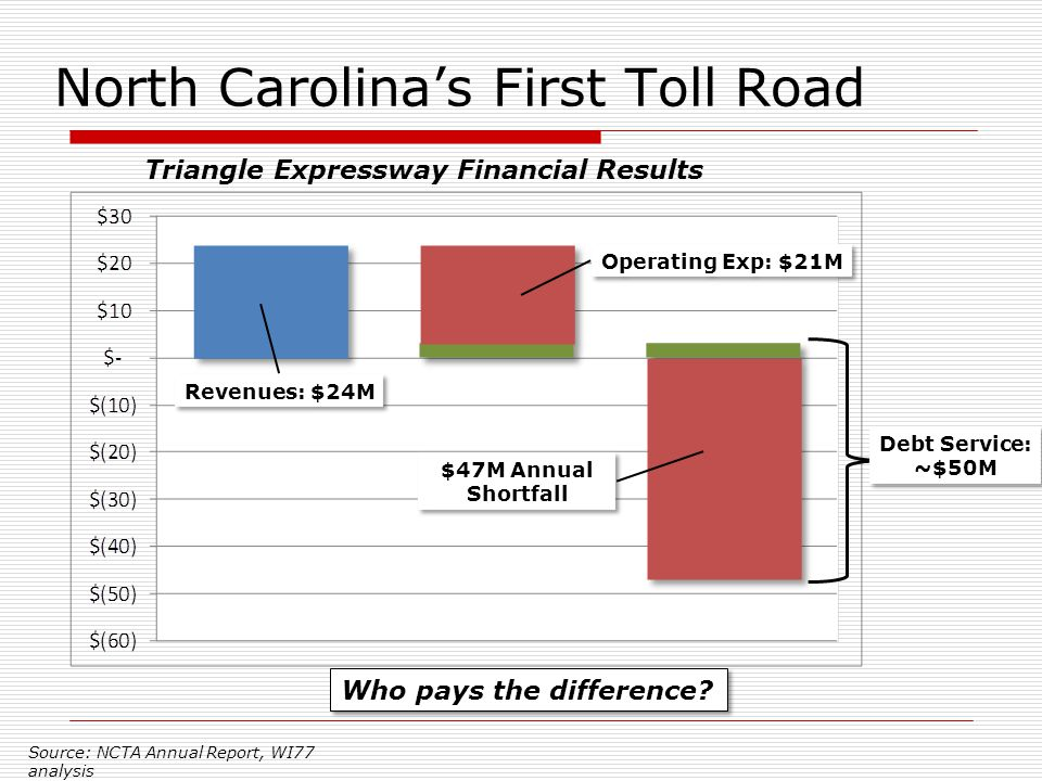 North Carolina's First Toll Road Revenues: $24M Operating Exp: $21M Debt Service: ~$50M $47M Annual Shortfall Source: NCTA Annual Report, WI77 analysis Triangle Expressway Financial Results Who pays the difference