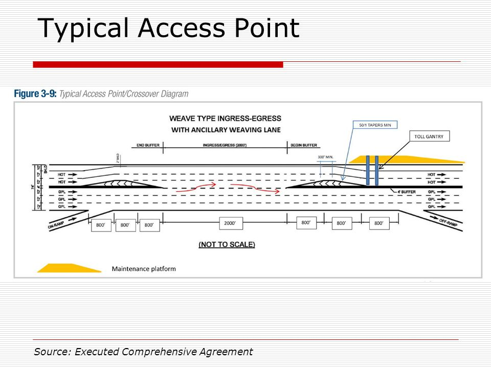 Typical Access Point Source: Executed Comprehensive Agreement