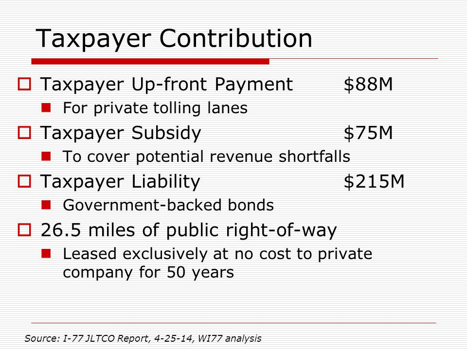Taxpayer Contribution  Taxpayer Up-front Payment$88M For private tolling lanes  Taxpayer Subsidy$75M To cover potential revenue shortfalls  Taxpayer Liability$215M Government-backed bonds  26.5 miles of public right-of-way Leased exclusively at no cost to private company for 50 years Source: I-77 JLTCO Report, 4-25-14, WI77 analysis